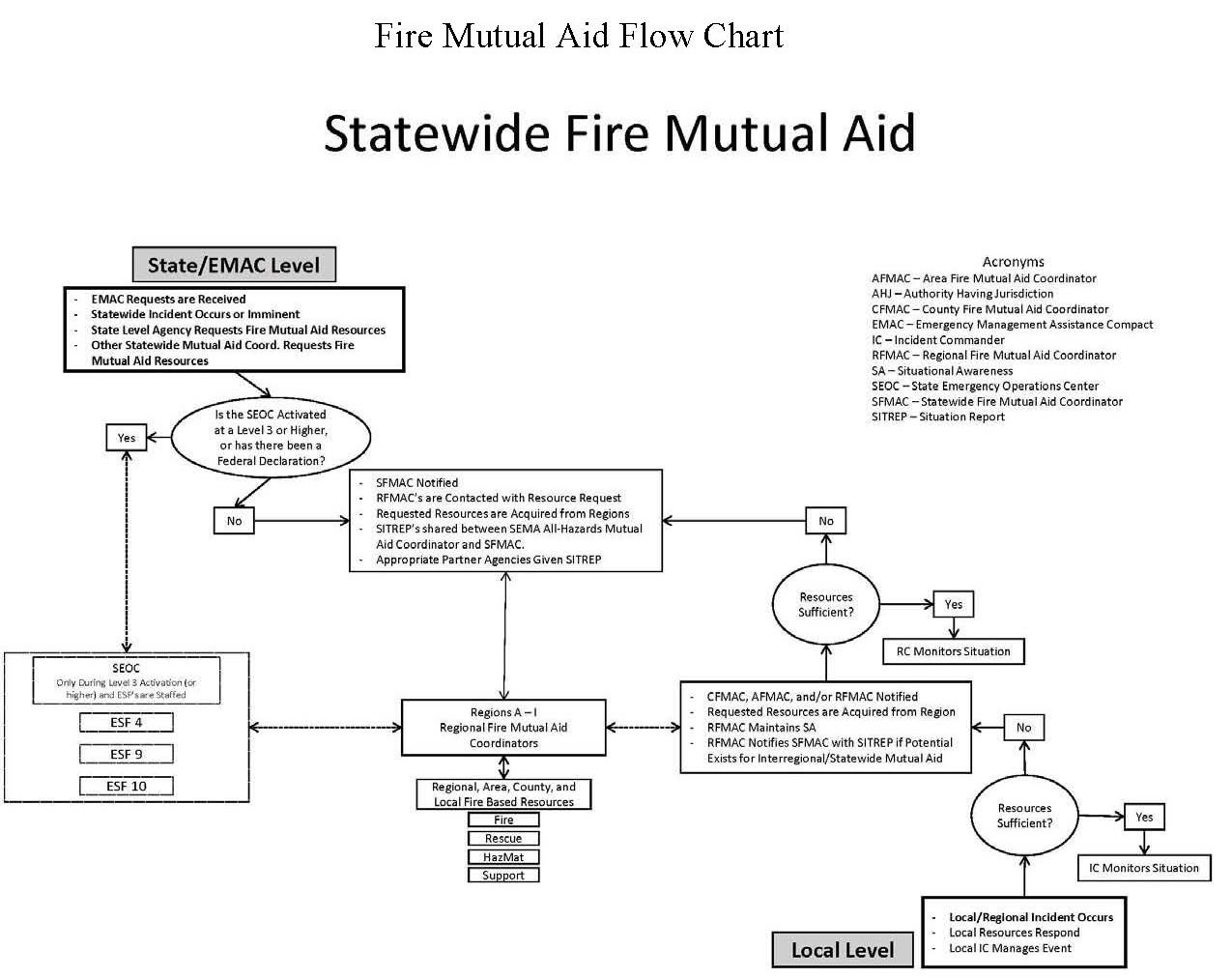 image of mutual aid flowchart that shows the process of requesting EMAC or Federal resources